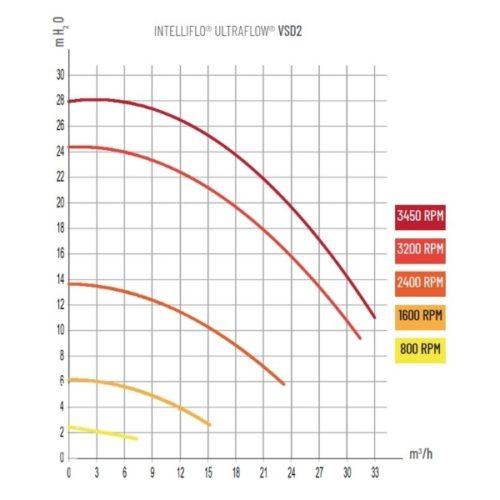 PENTAIR INTELLIFLO ULTRAFLOW VSD2 power diagram