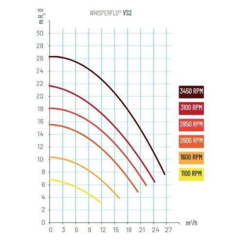 PENTAIR WHISPERFLO VS2 power diagram