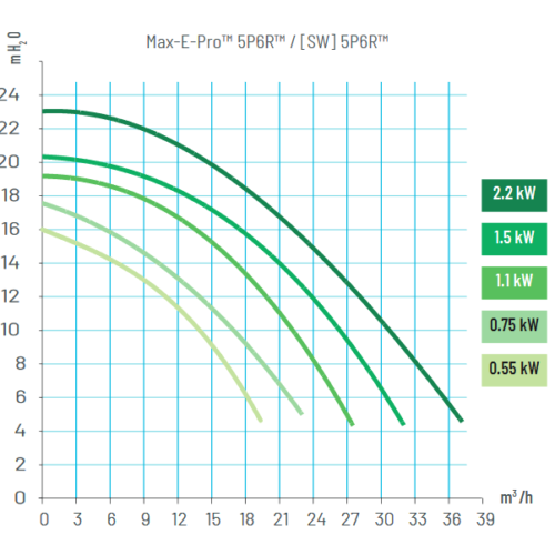 Pentair Sta-rite P5R6 Power Diagram