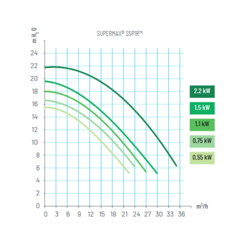 PENTAIR supermax power diagram S5P1RC