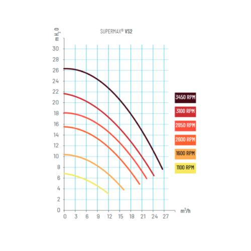 PENTAIR supermax power diagram VS2